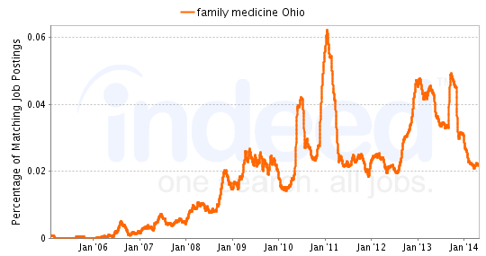 Chart of Family Medicine job growth in Ohio